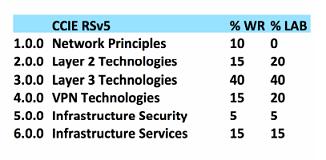 CCIE R&S Categories