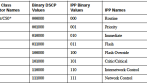 CSR1000v on GNS3 | CCIE #49534