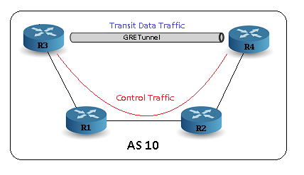 Tunnels_GRE_BGP