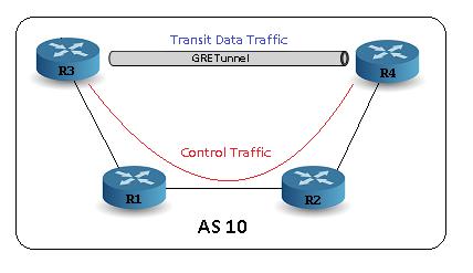 Tunnels_GRE_BGP