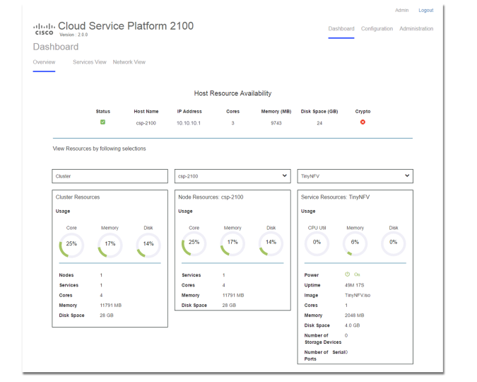 The insights of Cloud based Services Platform | CCIE #49534