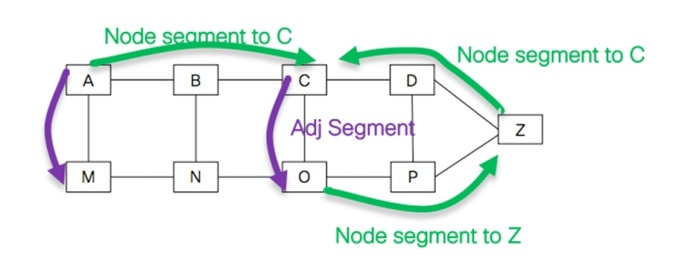 The fundamentals of Segment Routing | CCIE #49534
