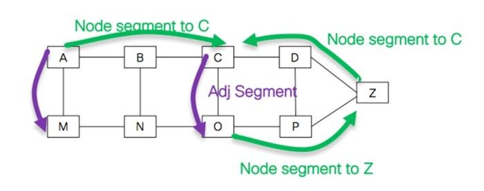 Prefix-Adj-SID